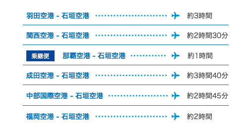 羽田空 - 港石垣空港 約3時間,関西空港 - 石垣空港 約2時間30分,乗継便 那覇空港 - 石垣空港 約1時間